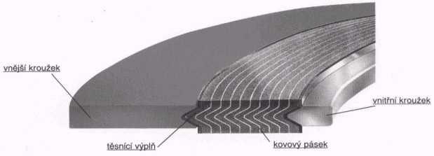 Řez spiroflexem
